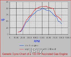 DYNO-BOOST Fuel Tuner Triumph Daytona 955i T 595 EFI